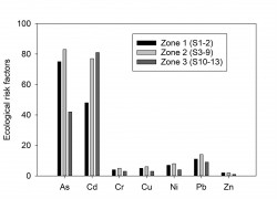 Graph Metals and arsenic in sediment and fish